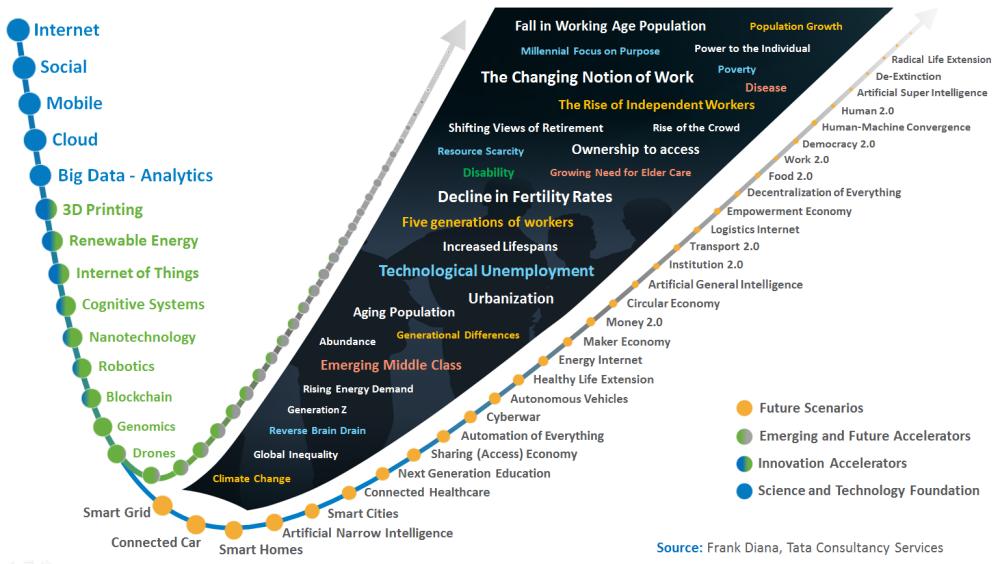 emerging-future3